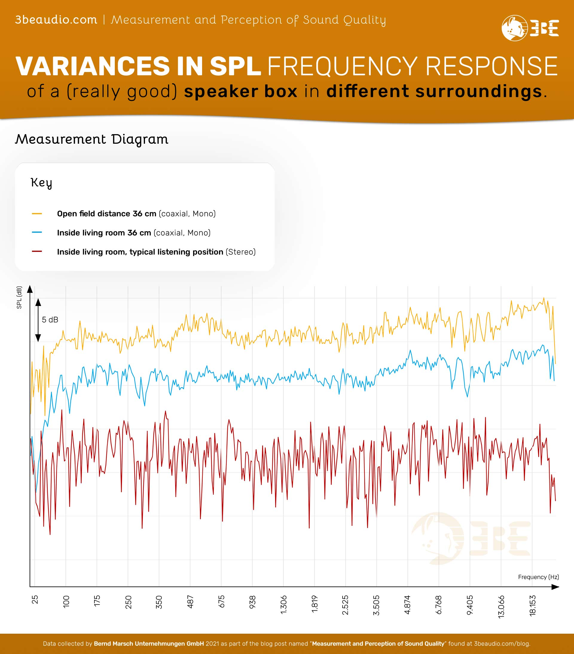 Measurement and Perception of Sound Quality | Variances in SPL Frequency Response of a (really good) speaker box in different surroundings.
